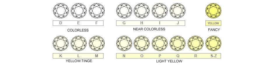 Schema dei colori dei Diamanti